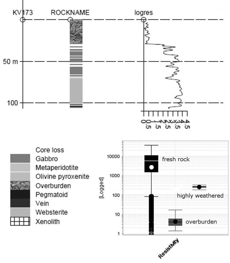 Representative petrophysical log