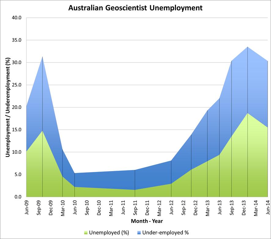 20140630 Geoscientist Unemployment