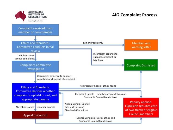 AIG's Compliants Process