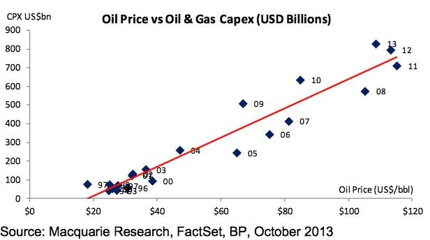 01 Oil Price vs Capex