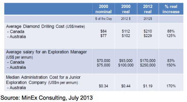 02 Drilling Costs and Salaries