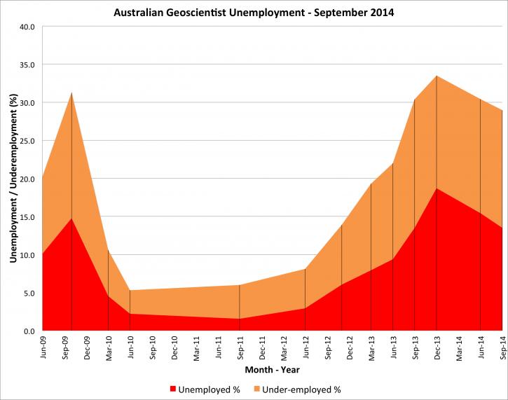 GeoUnemploymentSep2014