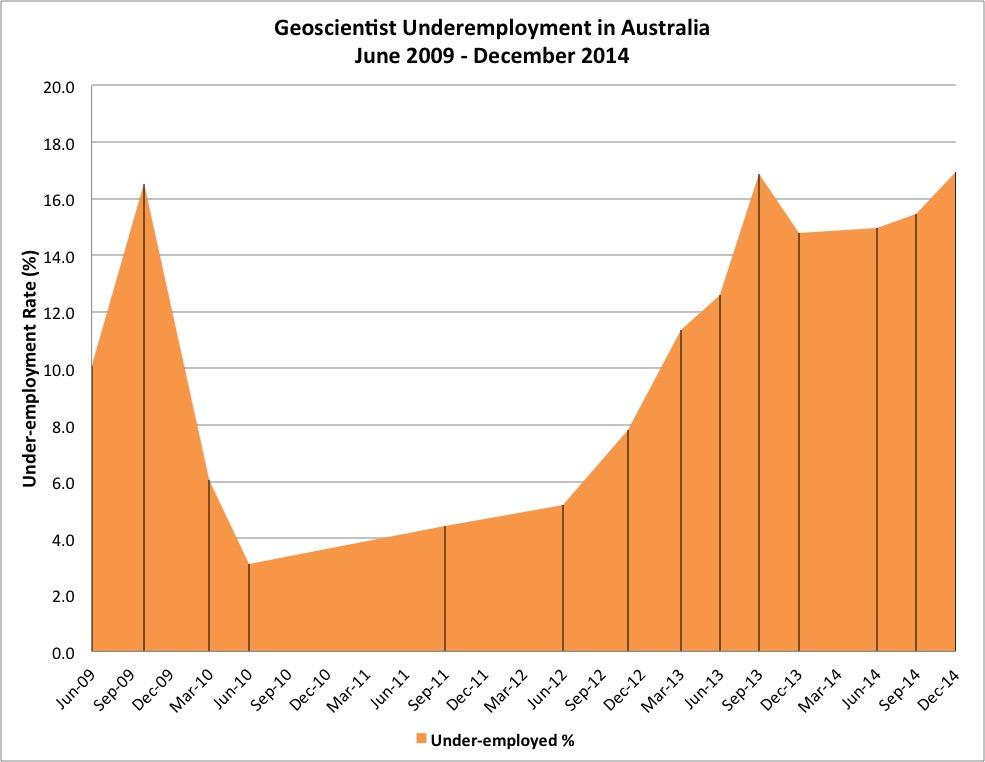 Underemployment Dec 2014
