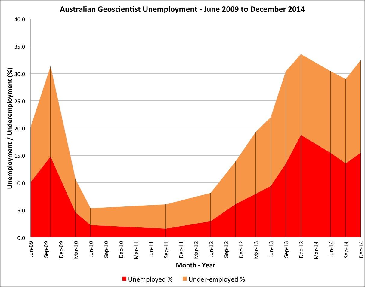 Unemployment Dec 2014