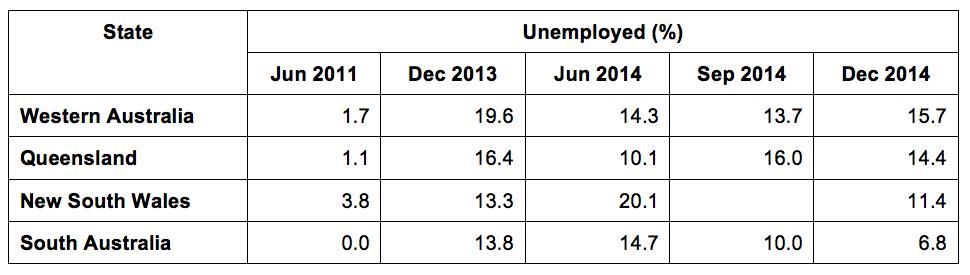Unemployment States Dec 2014