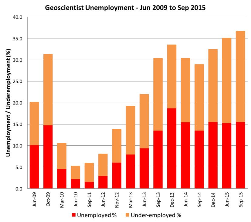 20151114 Geoscientist Unemployment Sep 2015