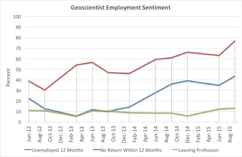 20151114Geoscientist sentiment