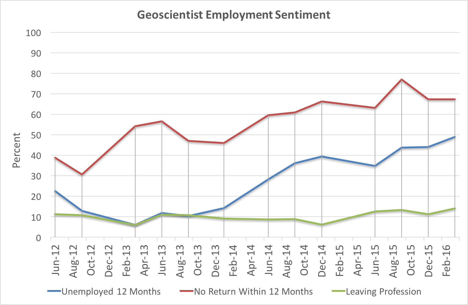 Figure 4. How Australia's unemployed and underemployed geoscientists view their prospects