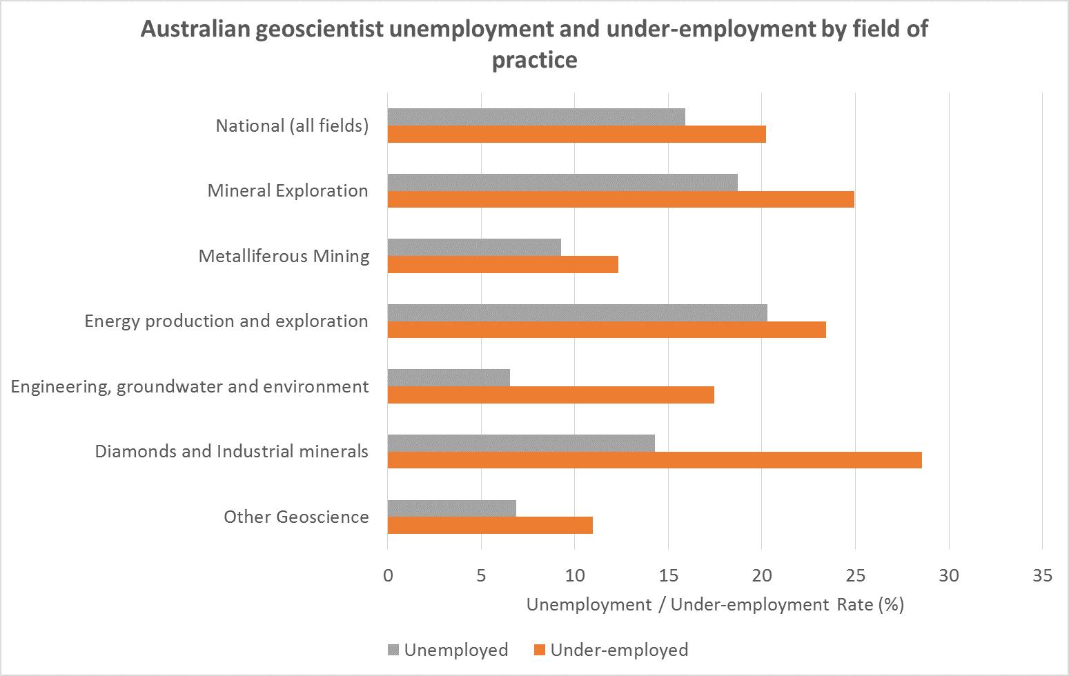20160804 Australian Geoscientist Unemployment by field