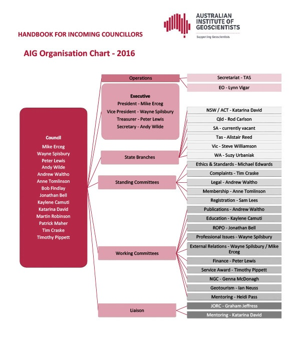 aig-organisation-chart_2016_v3