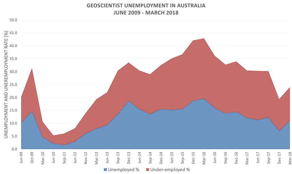 how to become a geoscientist in australia