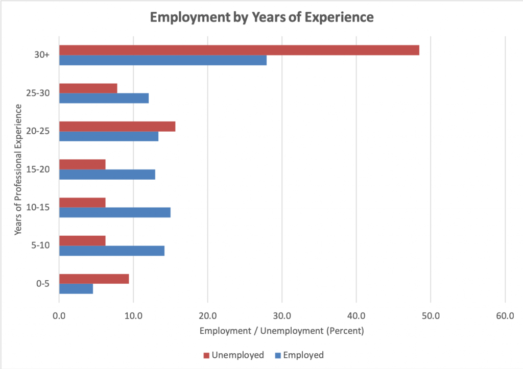 Geoscientist employment and and unemployment by years of experience.