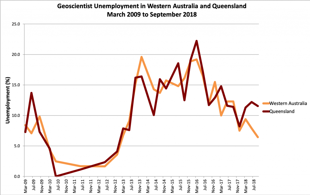 Western Australia and Queensland unemployment June 2009 to Sep 2018