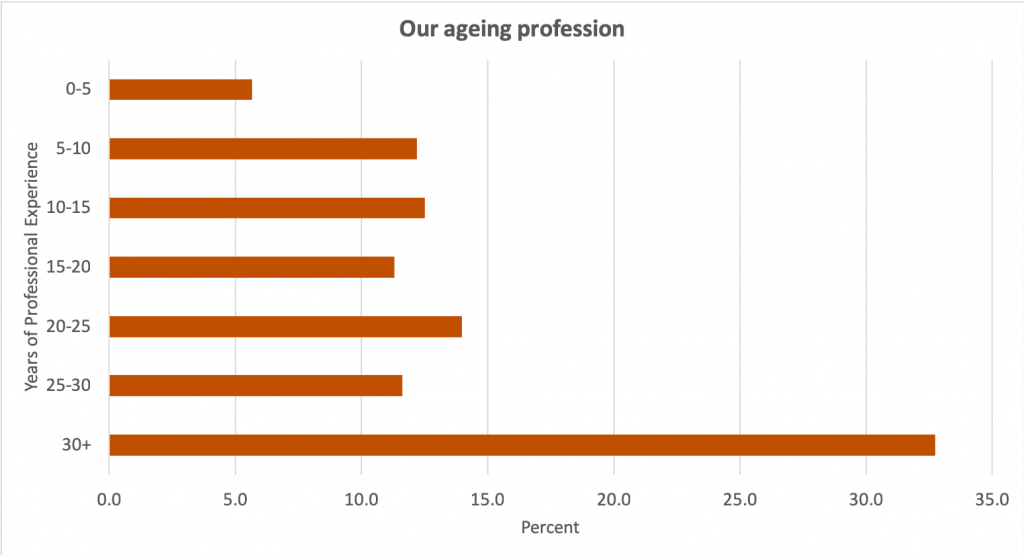 Our ageing profession.