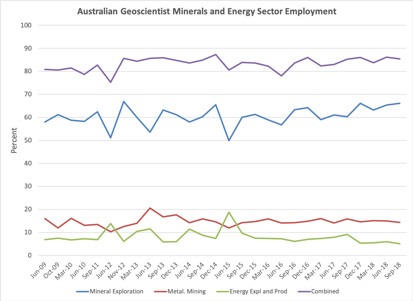 Geoscientist employment in mineral exploration, mining and energy production in Australia, Jun 2009 to September 2018.