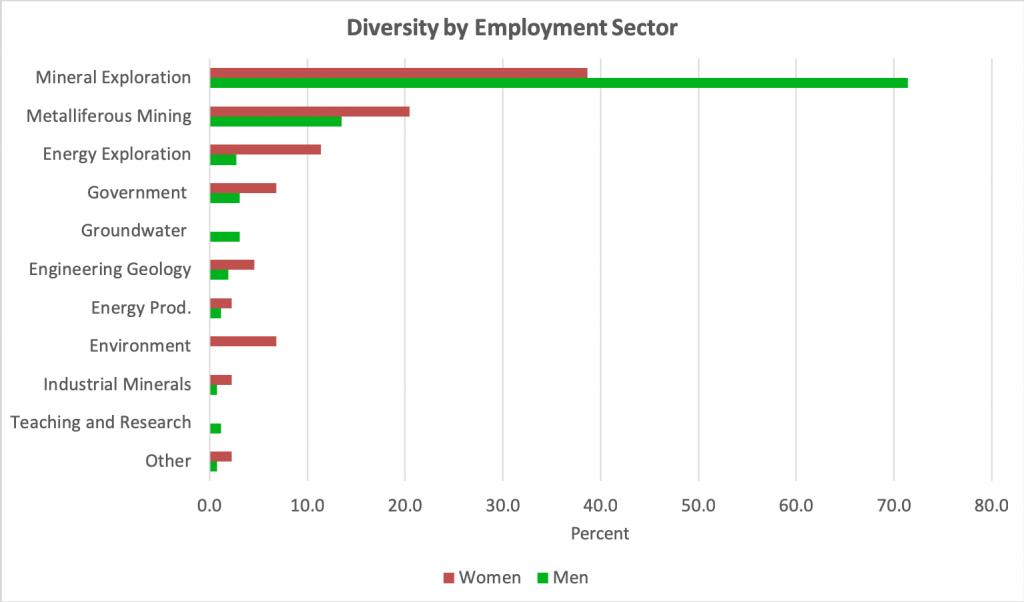 Differences in employment fields between women and men in Australian geoscience