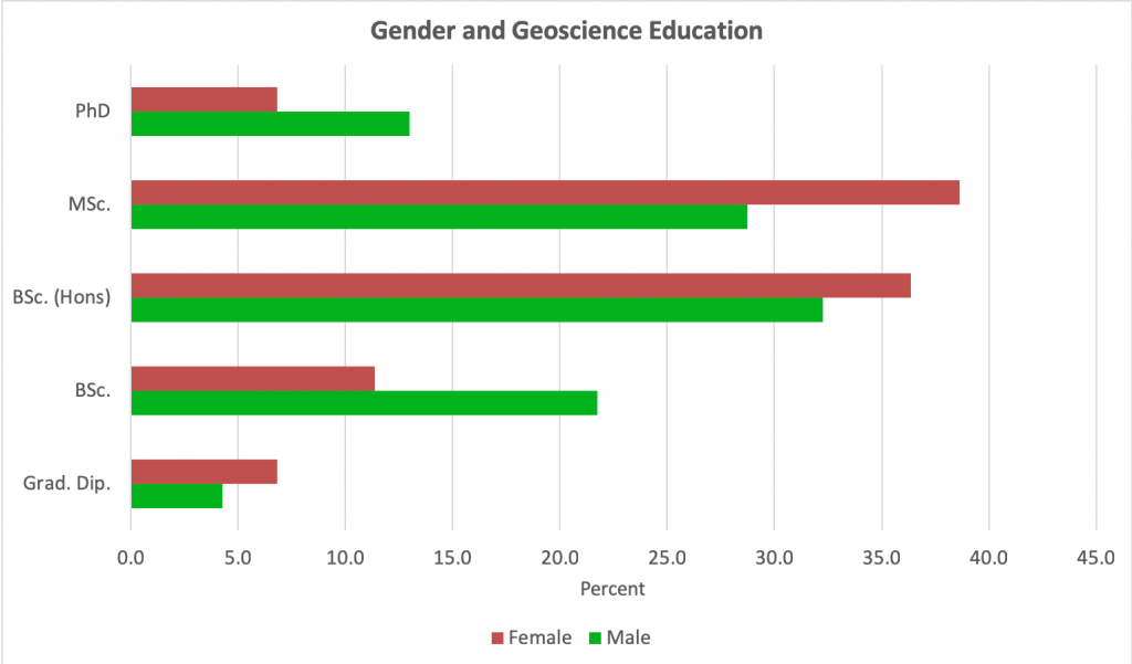 Gender and education amongst Australian geoscientists, Sep 18.