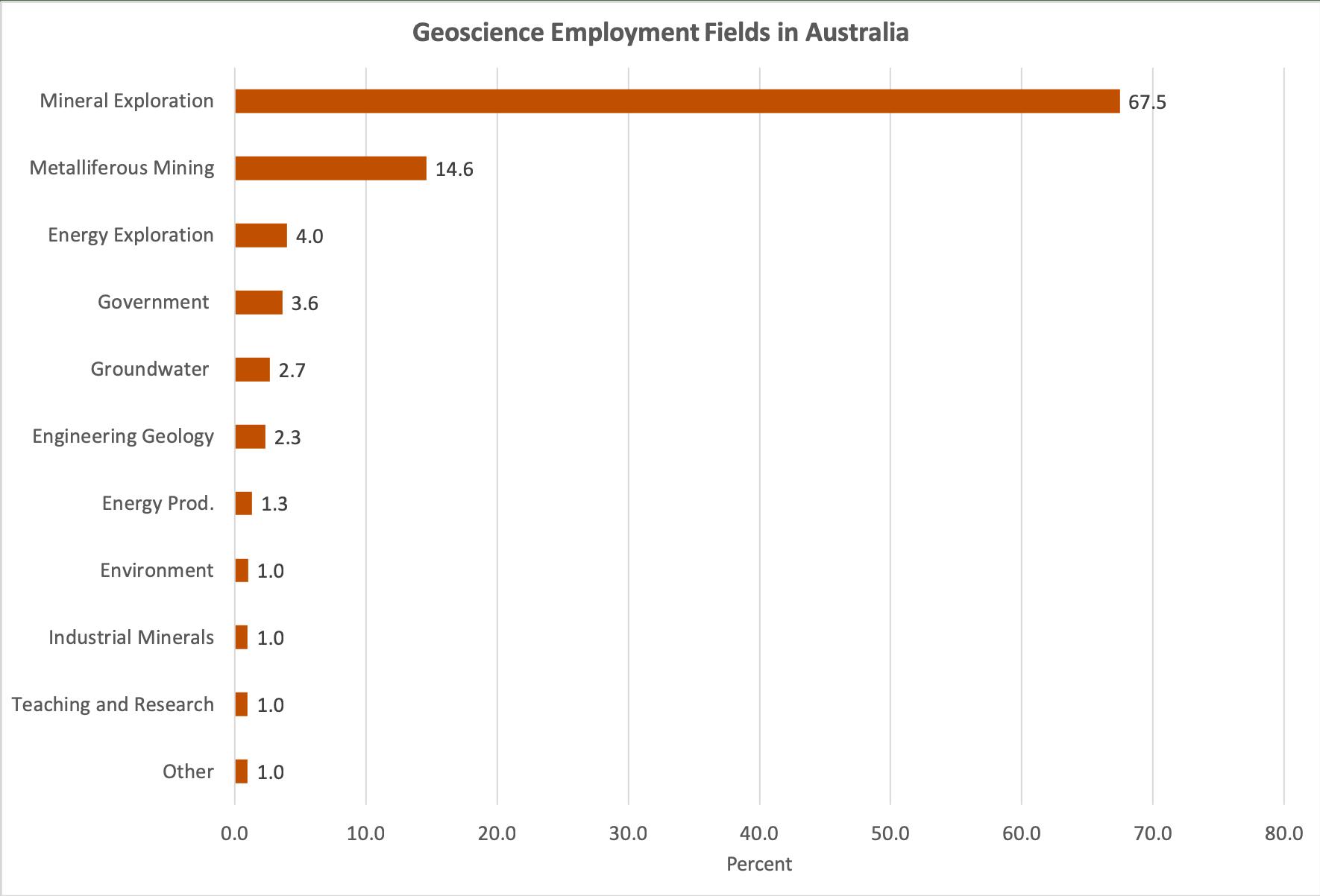 Employment fields for geoscientists in Australia