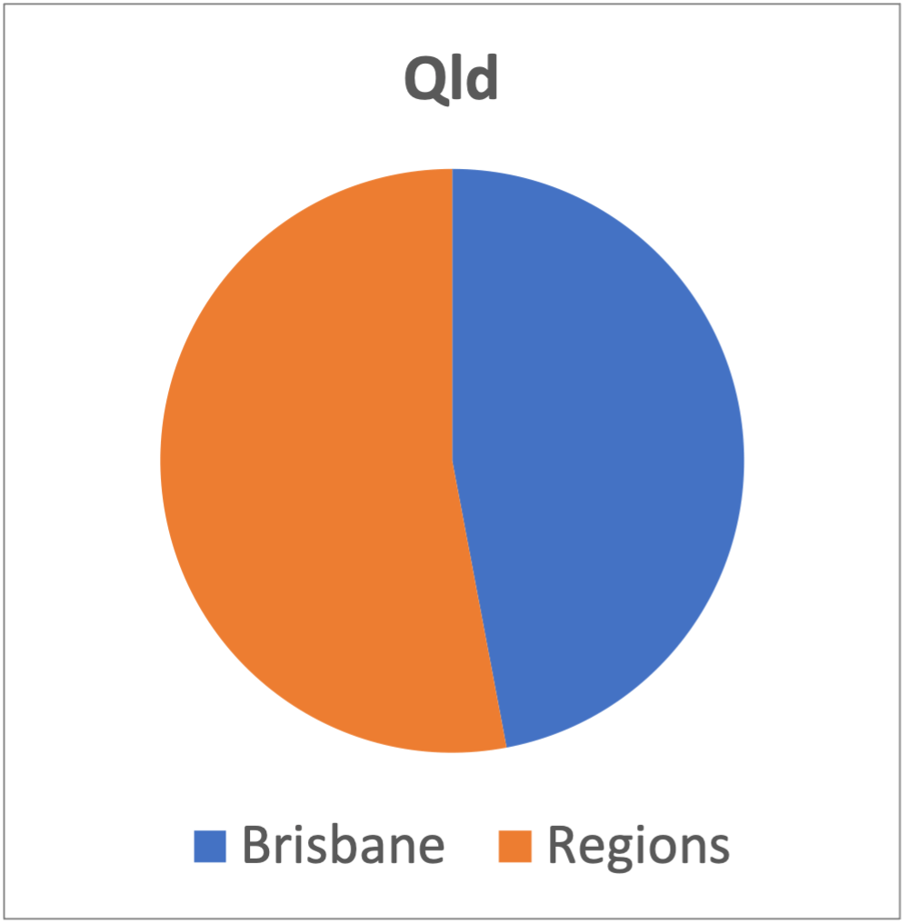 This image has an empty alt attribute; its file name is Qld.png